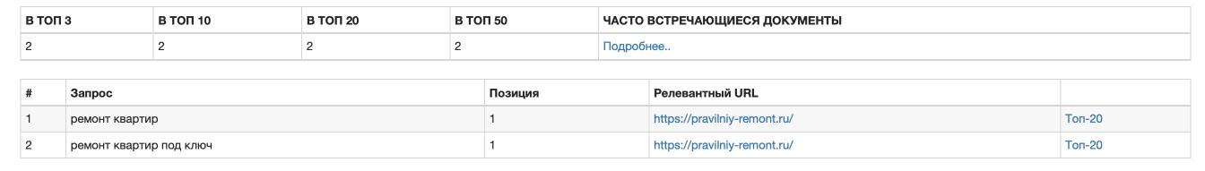 Накрутка запросов про ремонт квартир в Яндексе